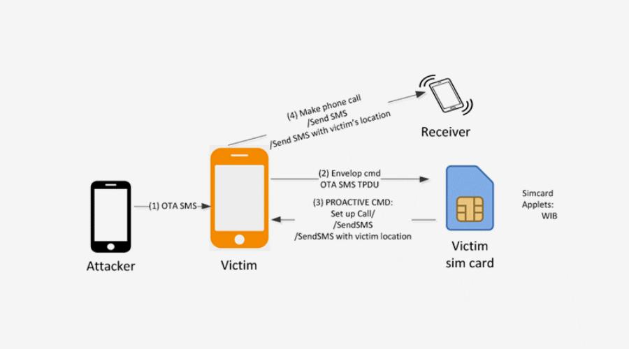 Uusi haavoittuvuus käyttää puhelimen SIM-kortin OTA-komentoja_kuvistuskuva